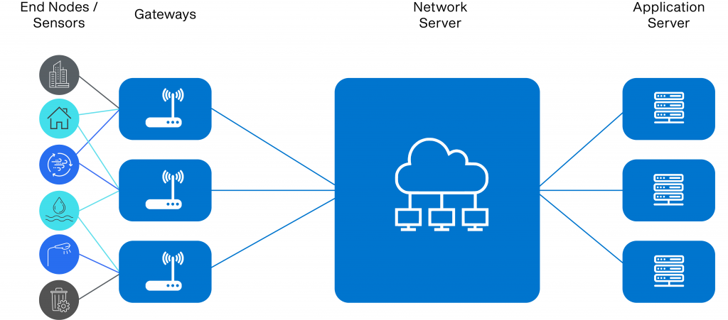 LoraWAN-Network-Architecture1